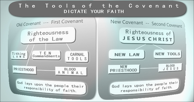 covenant theology | old covenant and new covenant compared